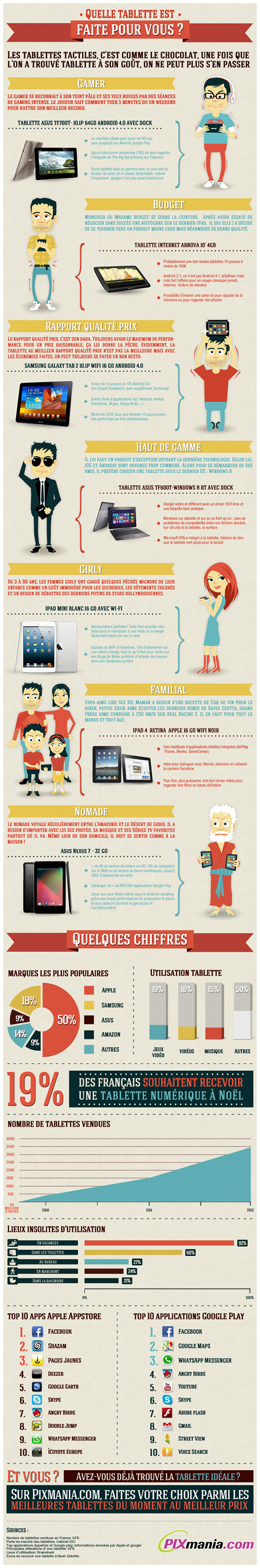 Infographie_Tablettes
