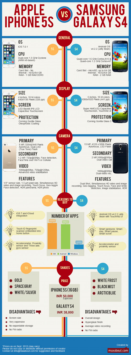 apple-iphone-5s-vs-samsung-galaxy-s4