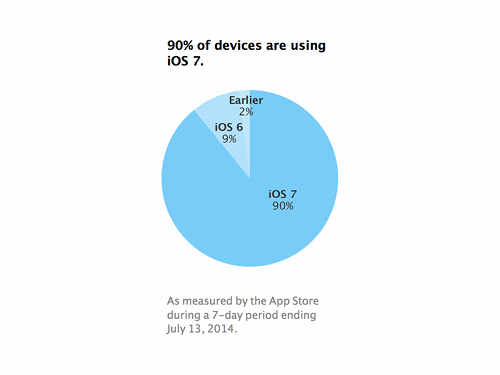 ios7-adoption