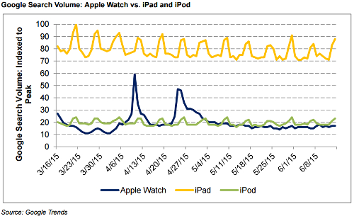 apple-watch-versus-ipod