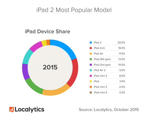 iPad-Device-Share_1